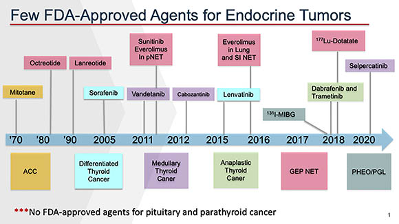 chart showing few FDA-approved agents for endocrine tumors