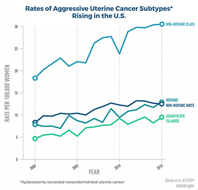 graph showing rise of aggressive uterine cancer subtypes rising in the U.S.
