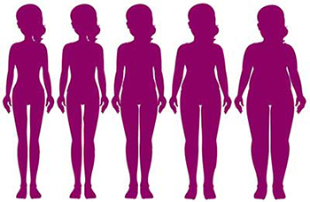 silhouettes of five pregnant women, from left to right thinnest to obese