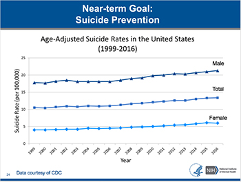 Graph showing the increase in suicide rates in the United States from 1999 to 2016.