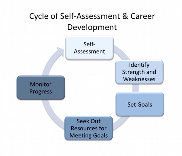 Mentoring At Nih: Self-Assessment | Nih Intramural Research Program