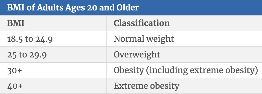 table displaying BMI categories